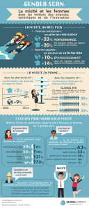 Infographie Gender Scan français